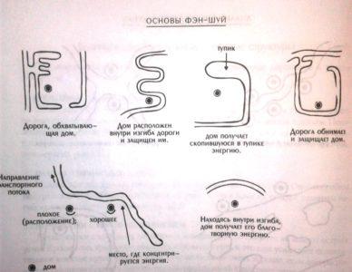Сань Хэ или Водные формулы Фен Шуй. Часть 2.