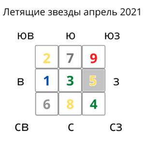 фен шуй бацзы прогноз апрель 2021