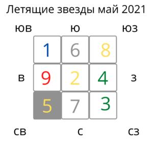 Фен Шуй прогноз май 2021