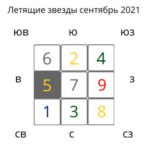 фен шуй прогноз сентябрь 2021
