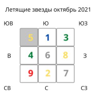 фен шуй прогноз октябрь 2021